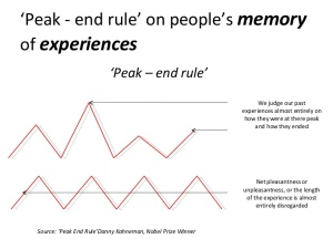 peak-end-rule